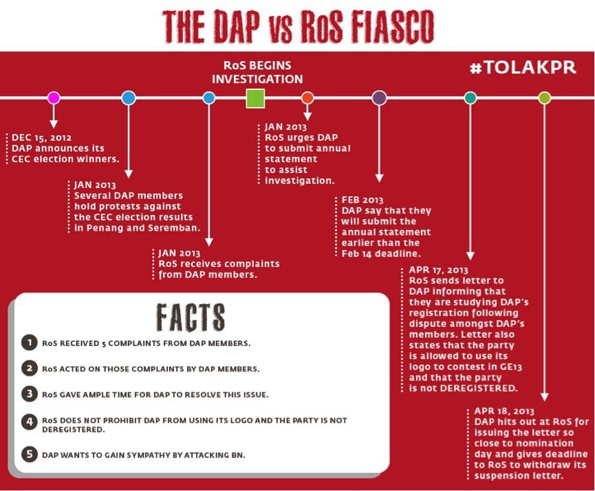 Chronology of the DAP - ROS fiasco which started from DAP's faulty CEC election last year